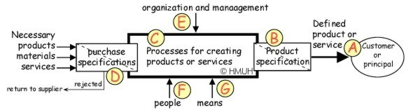 processmodel of a company